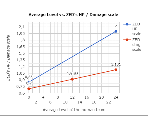 Kf2 pvp zeds dmg and health scale graph.png
