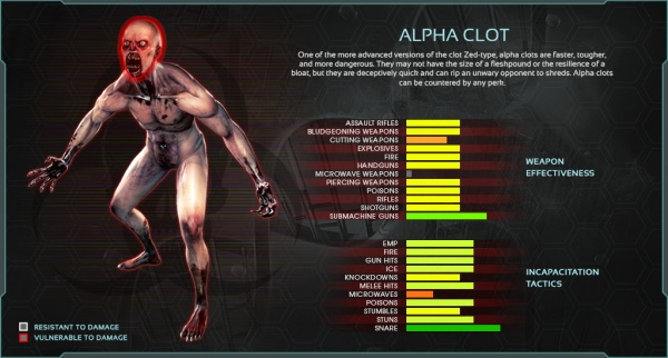The Alpha Clot